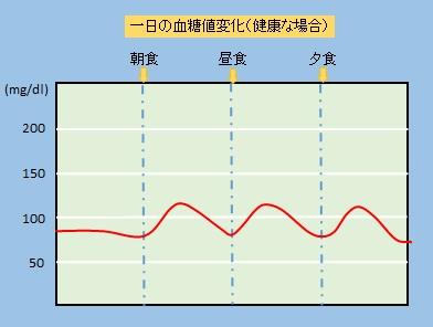 糖尿病 数値 妊娠 血糖値の正常値・基準値とは…糖尿病対策にも重要 [糖尿病]