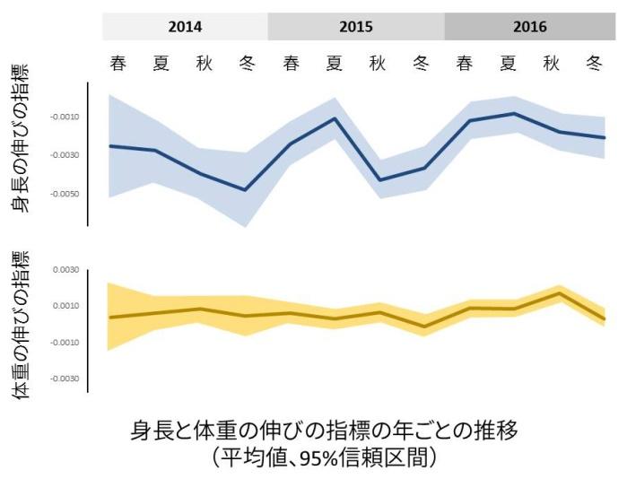 【健やか21】0歳児身長が伸びやすい季節は夏(育児ビッグデータ解析より)